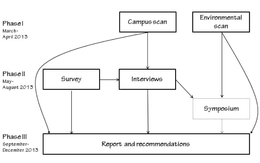 Figure 1. Phased activity of the task force as well as representations of the flow of the research studies.