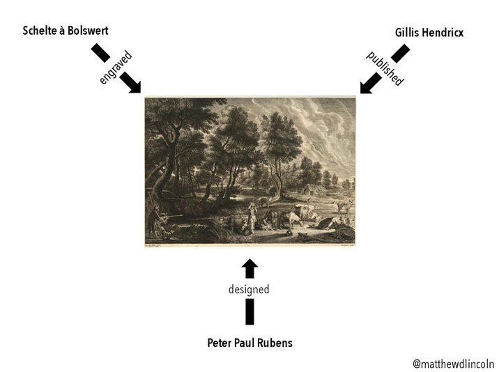 "from DH2015 paper, ""Modeling the (Inter)national Printmaking Networks of Early Modern Europe"""