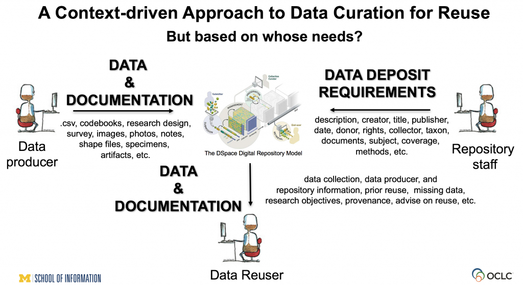 Context Drive Approach to Data Curation