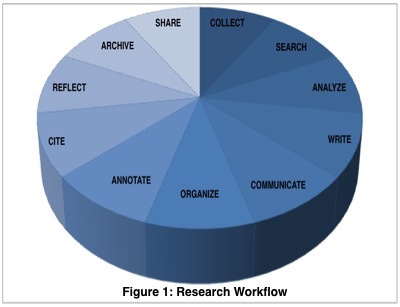 Developing Research Tools via Voices from the Field