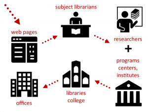 A flowchart of the strategy used to identify those using DH methods and tools: websites; subject librarians; researchers; programs, centers, and institutes; college; offices.