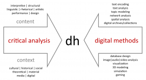 DH is presented at the intersection of critical analysis of content (i.e. interpretative, structural, linguistic, rhetorical, artistic, performance, and design analyses) and context (i.e. cultural, historical, social, theoretical, material, media, digital analyses), and digital methods (i.e. text encoding, text analysis, topic modeling, network analysis, spatial analysis, digital archives and collections, database design, image/audio/video analysis, visualization, 3D modeling, simulation, and gaming).