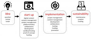 This flowchart lists the support and requirements for each stage of the process. The initial IDEA stage involves question, review, and scope. The START-UP stage involves digital content, content management, project management, platforms and tools, collaborators, development, sandbox and hosting, proof of concept, and funding. The IMPLEMENTATION stage involves project management, content management, development, collaborators, hosting, funding, and promotion. The last SUSTAINABILITY stage involves maintenance, curation, and funding.