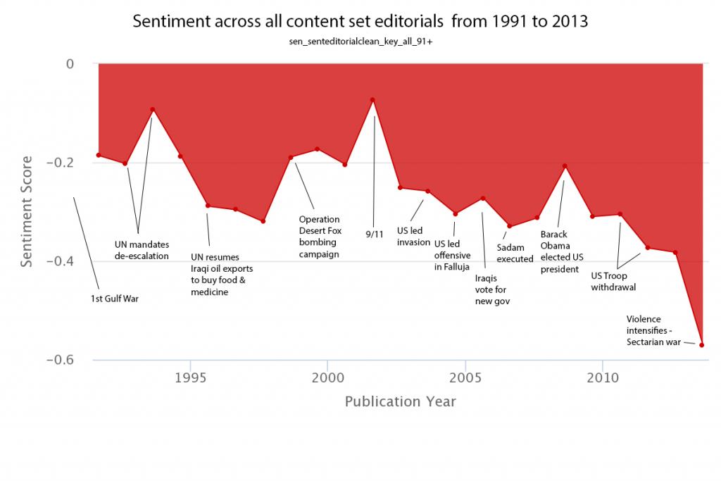 Sentiment Analysis Visualization