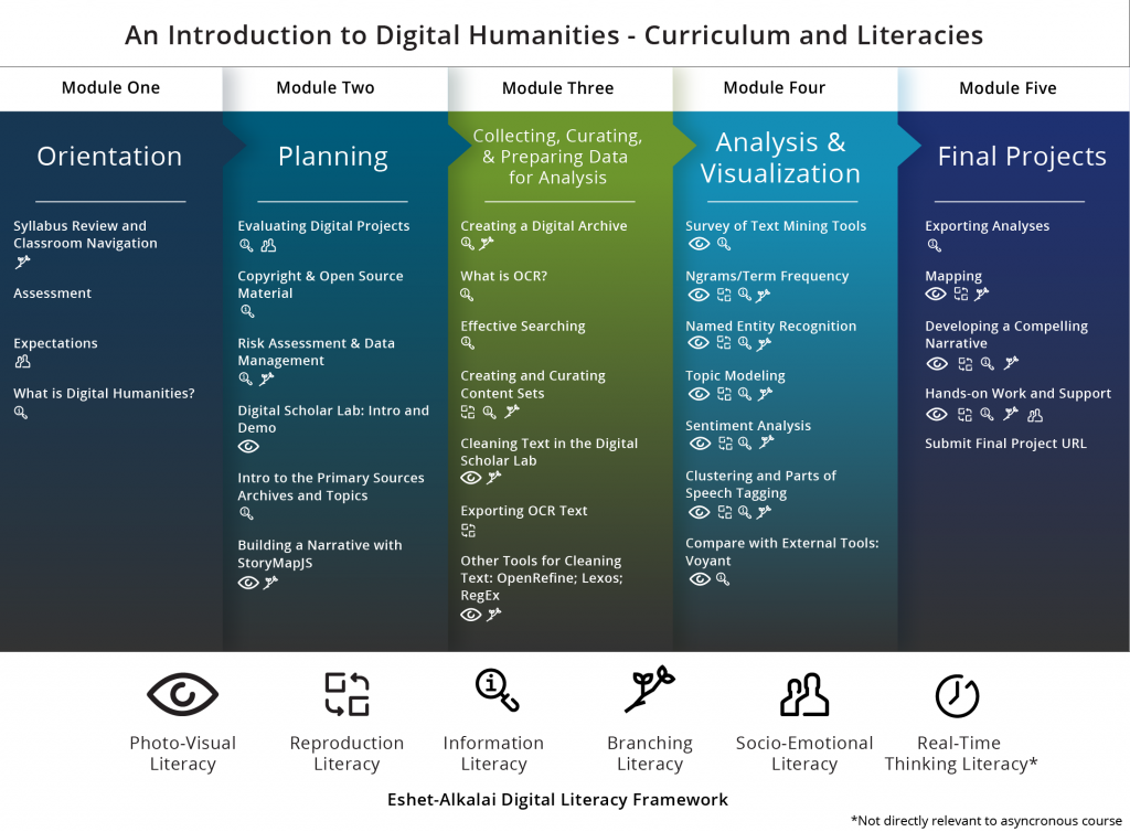 DH Curriculum Infographic