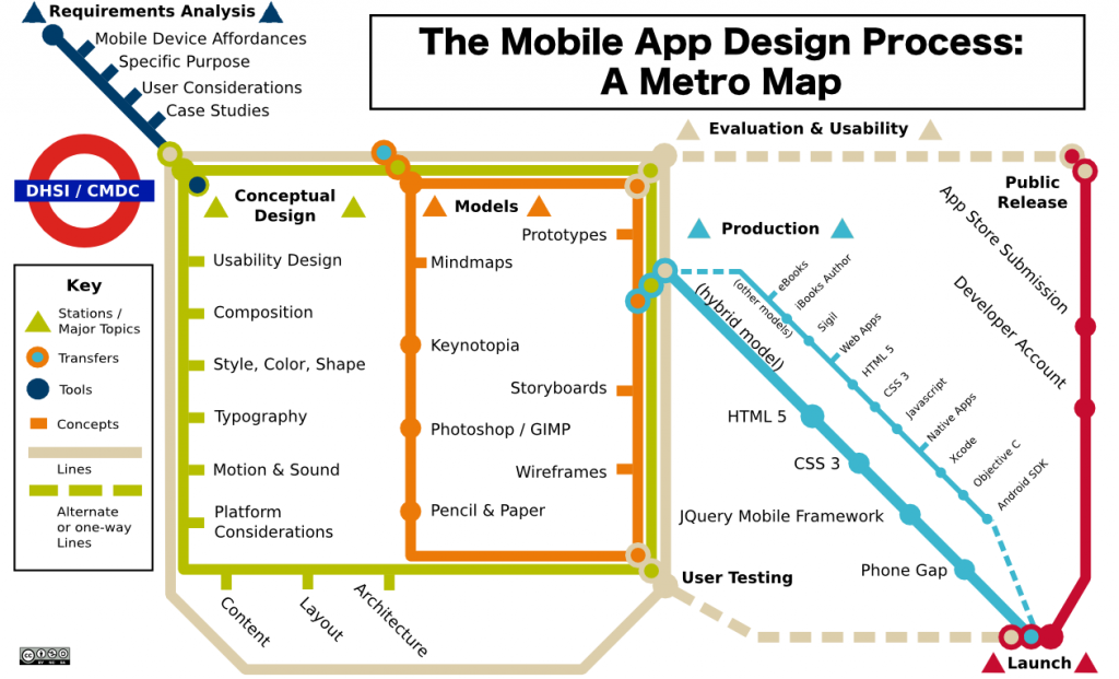 topological map of the mobile app design process