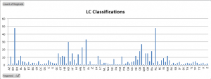 Table of LC Classifications
