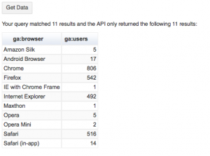 Successful Google Analytics Query Explorer query result showing visits by browser.