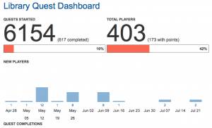 A screenshot of the LibraryQuest Dashboard